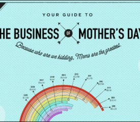 Your guide to the business of Mother's Day {Infographic}