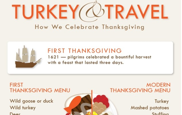 The celebration of Thanksgiving: Fun facts and statistics