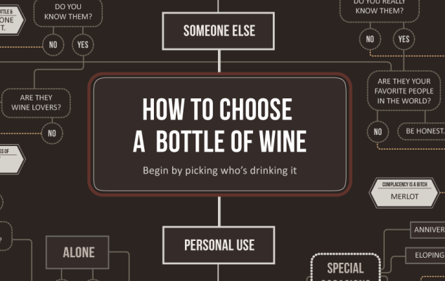 Choosing the appropriate wine for a specific occasion: Flow chart