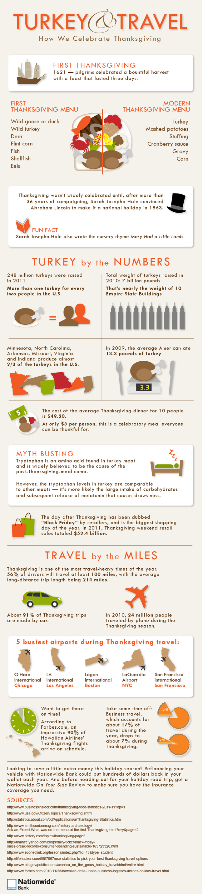 The Celebration Of Thanksgiving Fun Facts And Statistics The - The 10 busiest us airports at thanksgiving