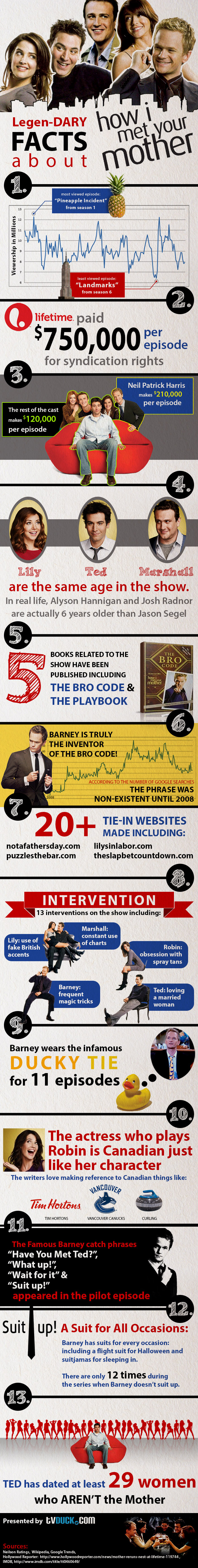 How I Met Your Mother - TV Show Trivia