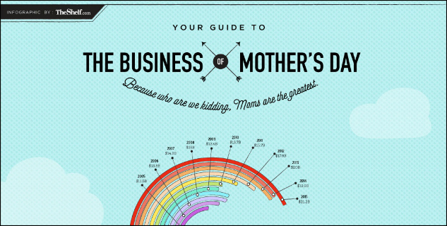 Mother's Day 2016 | Infographic | The Momiverse